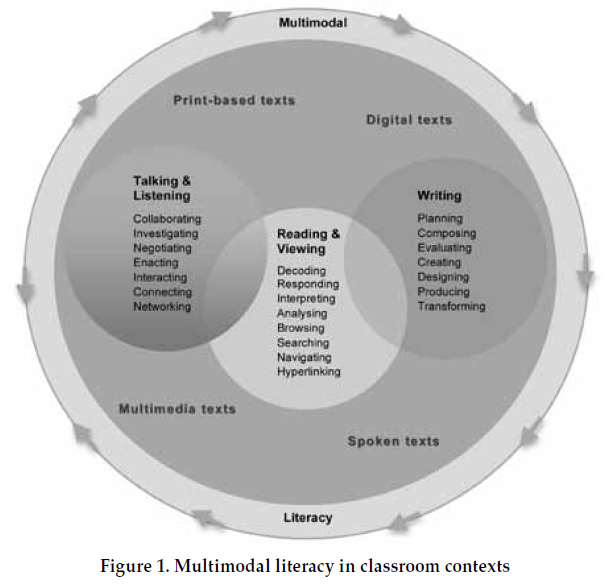 Graphic of multimodal literacy